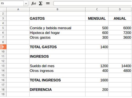 Presupuesto mensual y anual