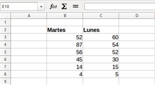 Documento de Calc con texto en dos columnas